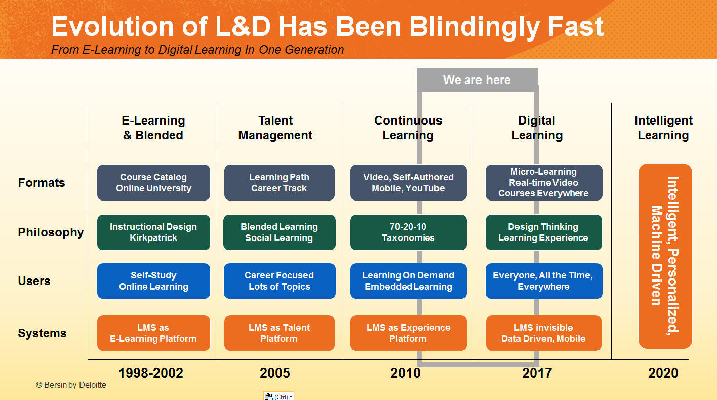 L'evoluzione della formazione digitale ed il modello di Kirkpatrick